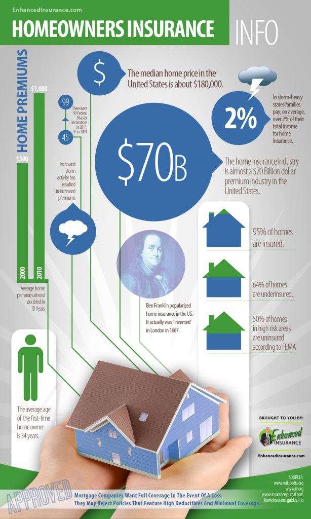 Home Insurance Infographic - Enhanced Insurance ...