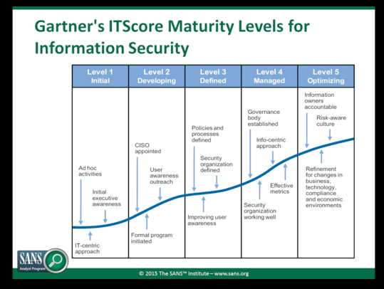 Building A Model For Endpoint Security Maturity Maturity