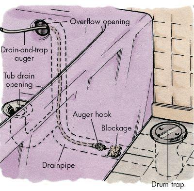 How To Unclog A Drain  Casa Sbloccare Uno Scarico E Amazing Bathroom Drain Clogged Decorating Design