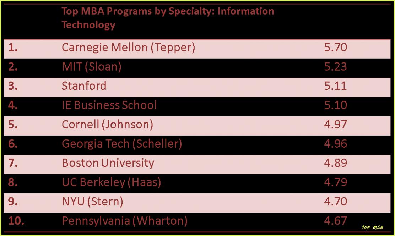 Ten Quick Tips Regarding Top Mba Top Mba Mba London Business School School Tops