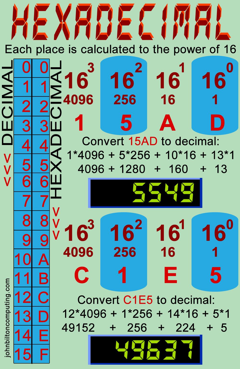 Hexadecimal Explained. How to convert hexadecimal to decimal.