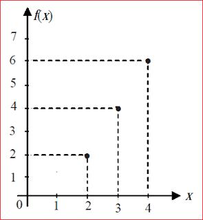 Fungsi Matematika Linear Konstan Identitas Soal Dan Jawaban Matematika Belajar