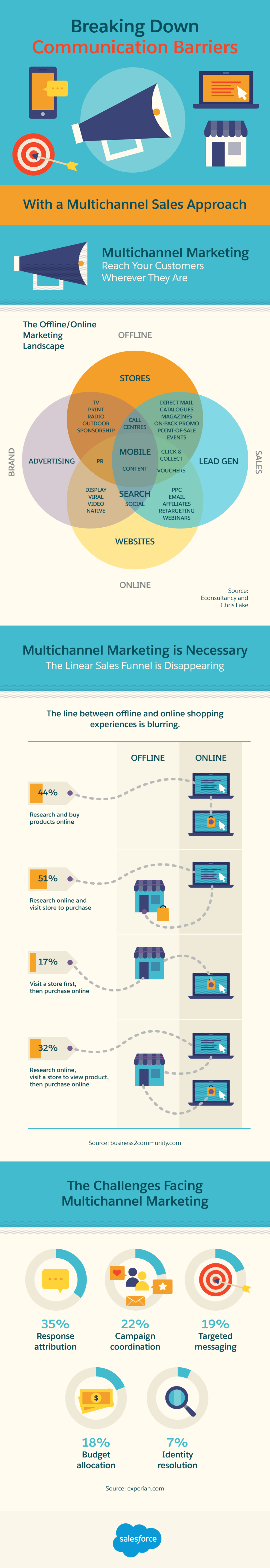 Breaking Down Communication Barriers With a Multichannel Sales Approach #Infographic