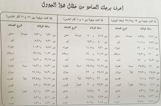 البرج الصاعد لبرج الحوت Farah Math Sheet Music