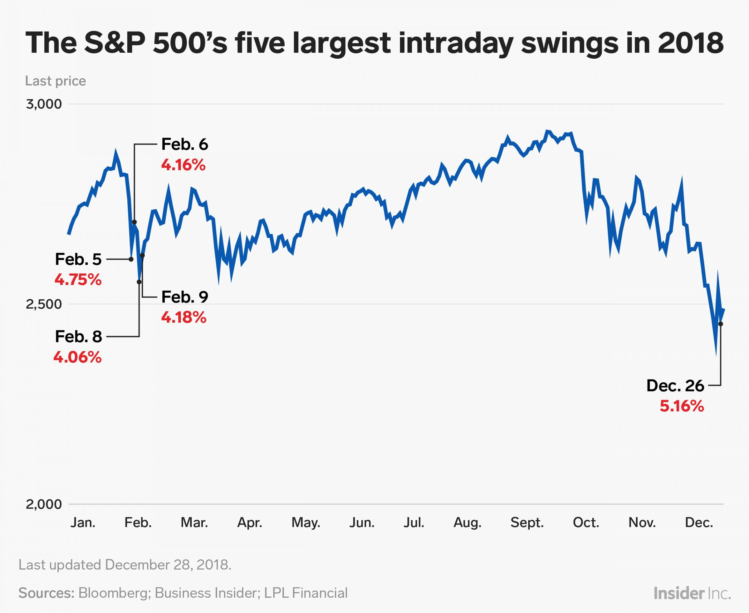 Volatility Made A Big Comeback In 2018 A These Were The Stock Market S 5 Craziest Days Of The Year Business Insider News Today Trend News