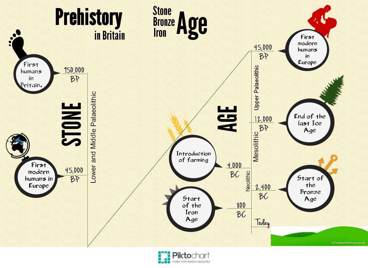 prehistory of bangladesh Prehistory and early humans powerpoint  university bangladesh  age period is • the middle divided into stone age three parts: • the new stone agelife.