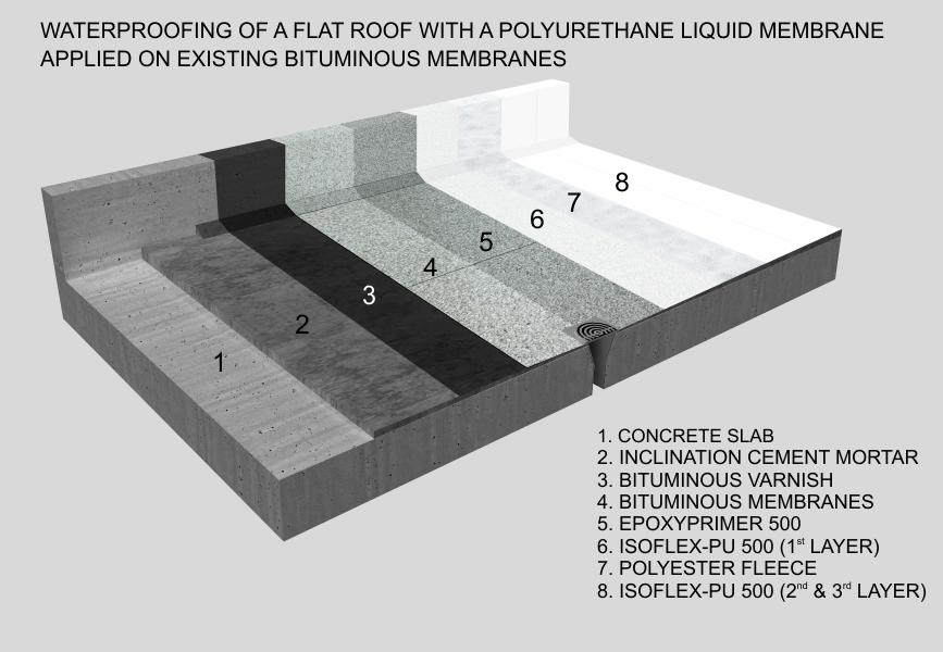 Flat Roof Waterproofing Membrane In 2020 Roof Repair Flat Roof Waterproofing Roof Waterproofing