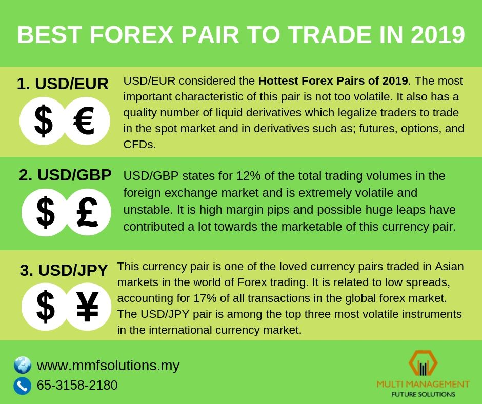Forex Tips Best Currency Pairs To Trade In 2019 Trading