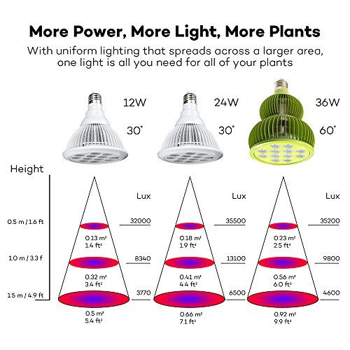 Taotronics Review Are These Cheapest Led Grow Lights