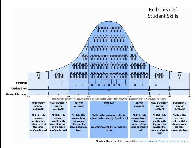Normal Curve Graphic Cool Pinterest School psychology - psychological evaluation