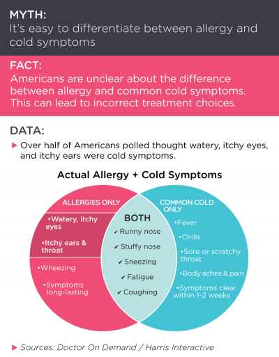 Differences between colds and allergies   Health   Seasonal