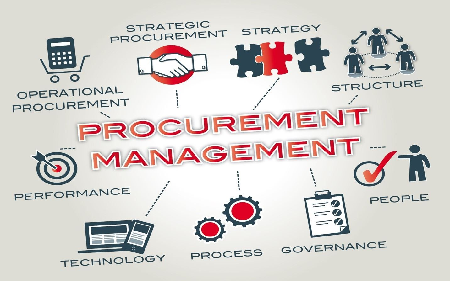 Public Sector Procurement Getting Smarter Management
