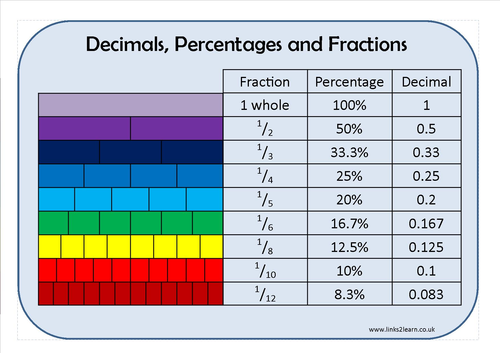 Fractions, Decimals and Percentages Learning Mat   Maths Learning ...