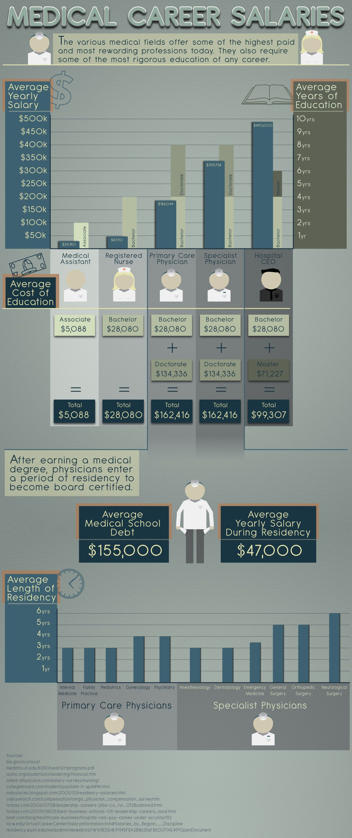 Medical Career Salaries Medical careers, Medical jobs