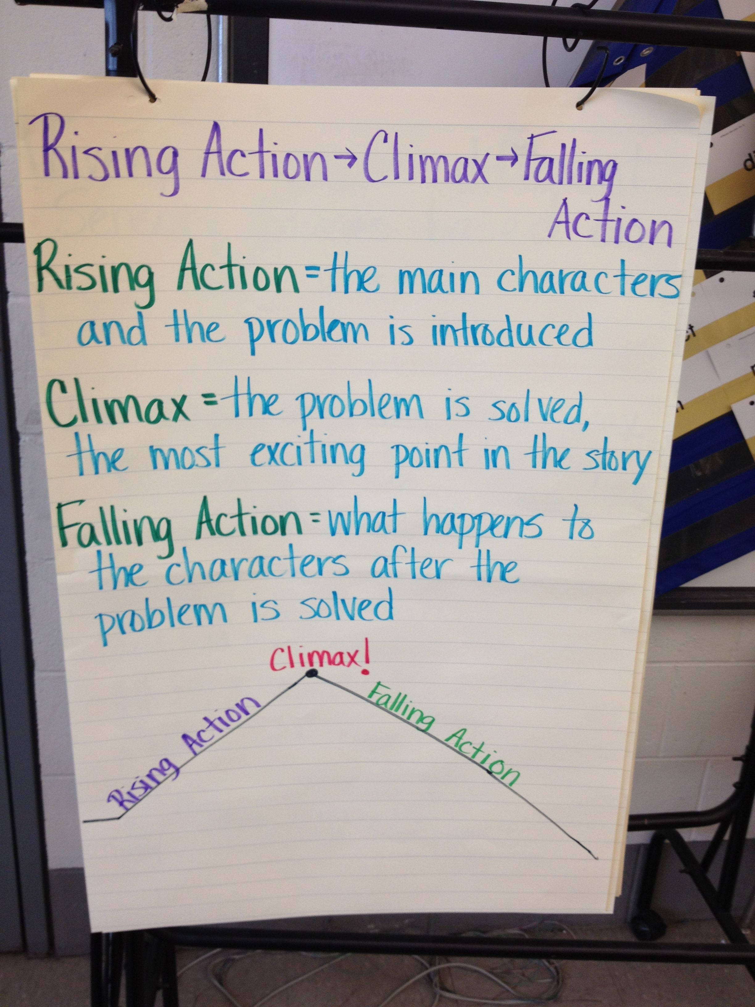 Rising Action Climax Falling Action Definitions