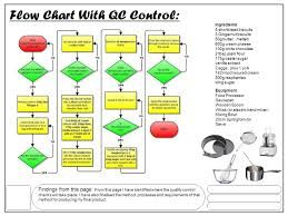 Haccp flow chart for chicken curry 1000 images about haccp ...