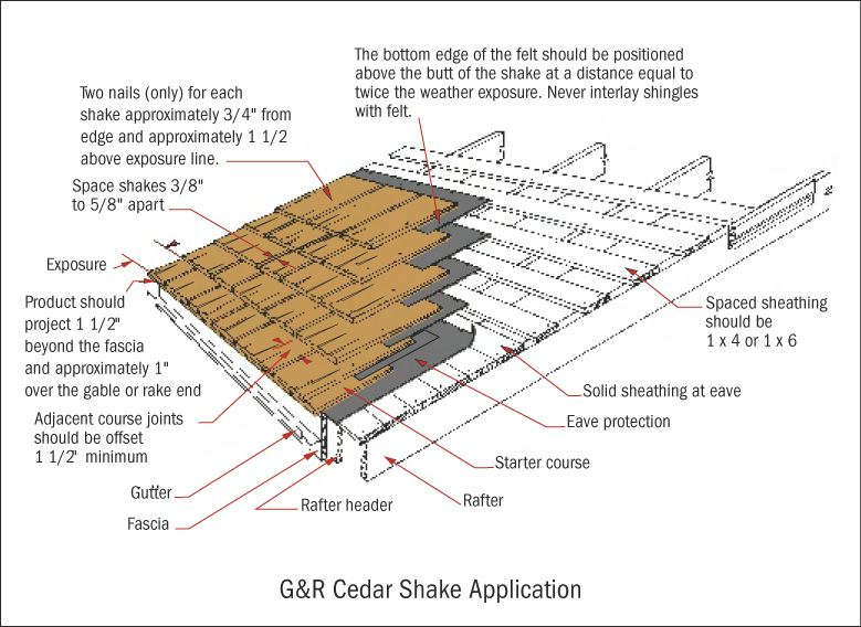 Best Different Ways To Hang Cedar Shingles Videos From Youtube 400 x 300