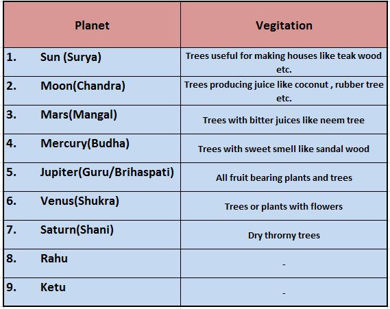 Planet Vegetation Image Medical Astrology Vedic Astrology Astrology