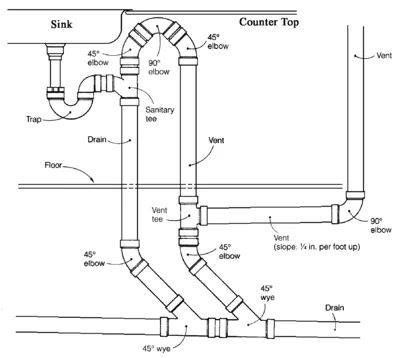 Pin By Mike Henrich On Mechanical Stuff Plumbing Vent Plumbing Installation Sink In Island