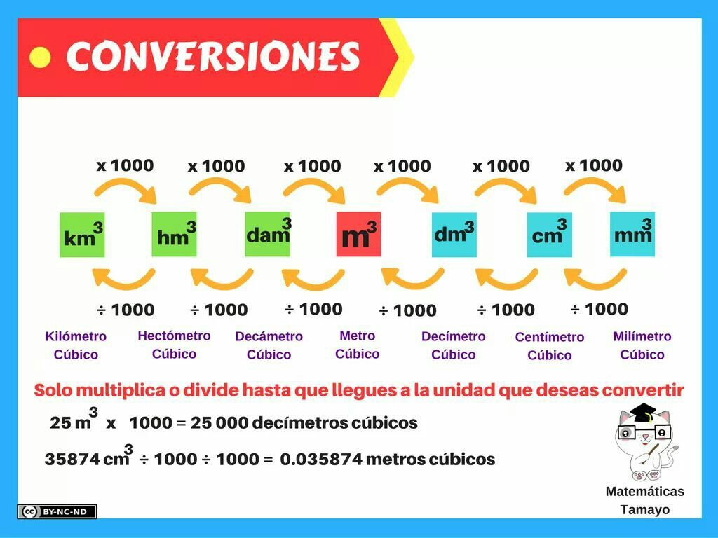 Pin By Ary Ojeda On Equivalencias Teaching Algebra Math Methods Transition Words