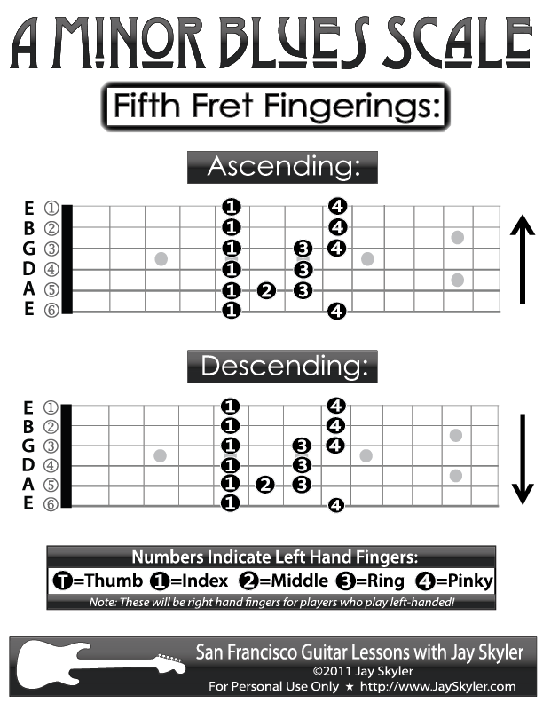 Guitar Fingering Chart- A Blues (Minor Blues) Scale