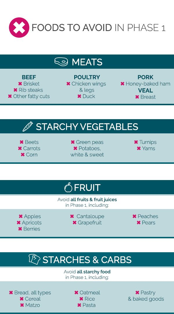 why avoid white potatoes on south beach diet