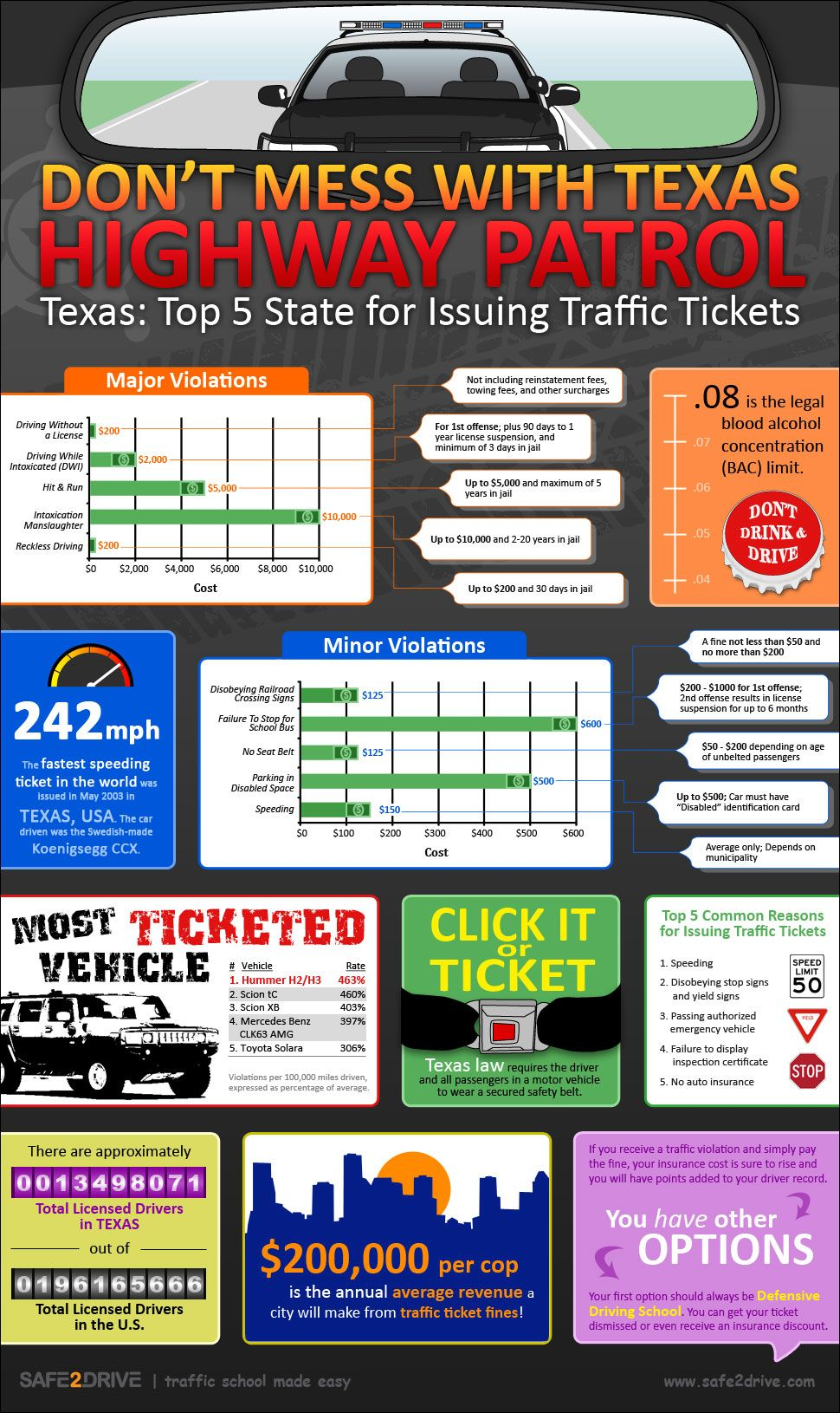 242 Mph The Fastest Speeding Ticket In The World Was Issue In May 2003 In Texas I Just Want To Know How The Tx Only In Texas Texas Texas State Trooper