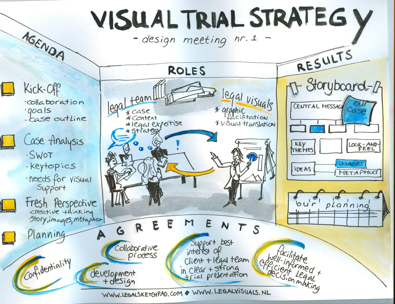Visual Graphic Facilitation
