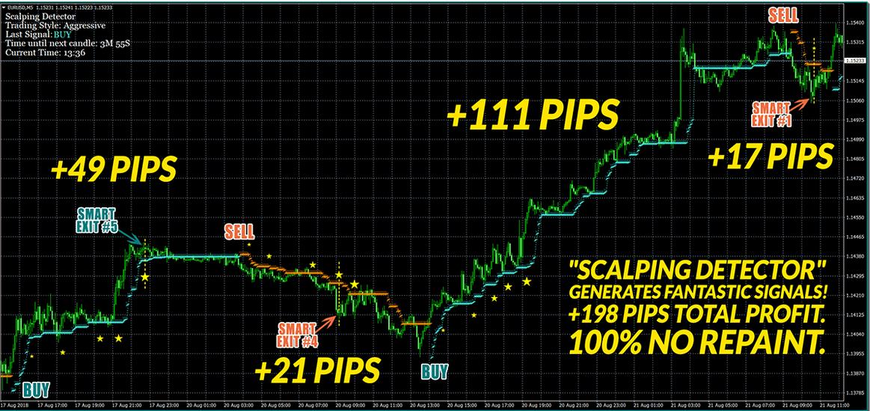 Karl Dittmann New Forex Scalping Indicator  +198 Pips Profit: New