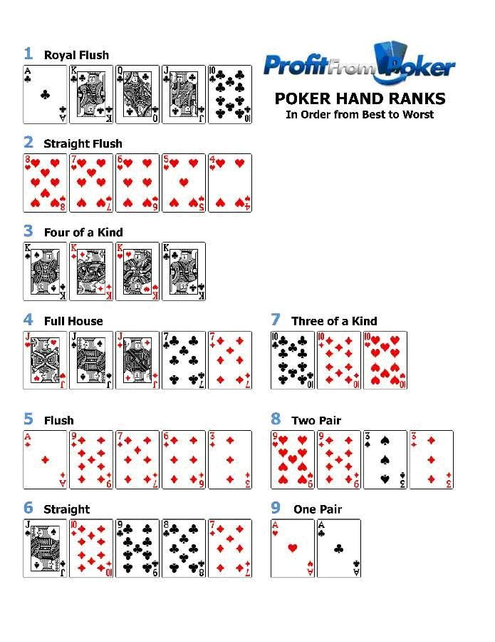 Poker Hands Order Clearly Showing Poker Hand Rankings From Best To