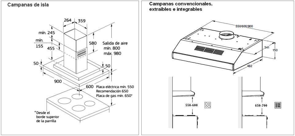 C mo colocar una campana extractora cocinas con estilo spaces and measures floor plans - Campana extractora medidas ...