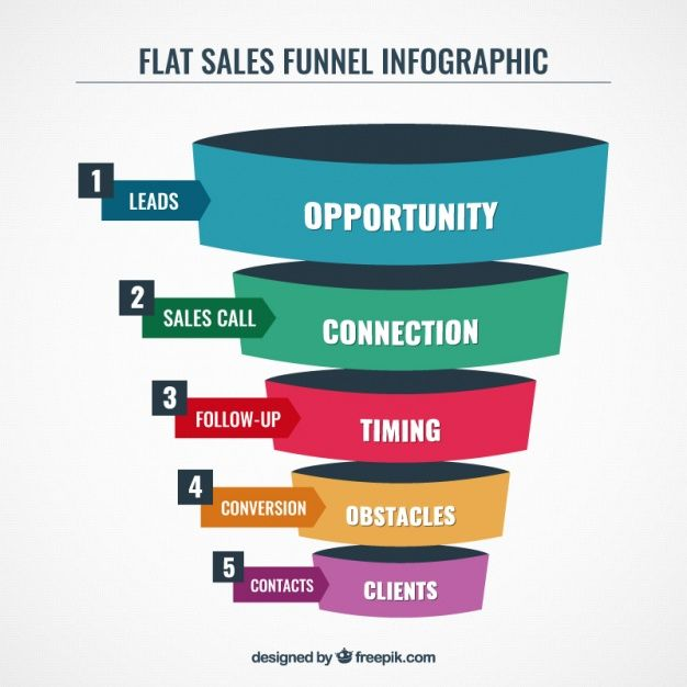 Business infographic template with funnel shaped Free Vector MY - business coupon template