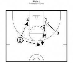 Basketball Practice Plans 7 #youthbasketballtraining