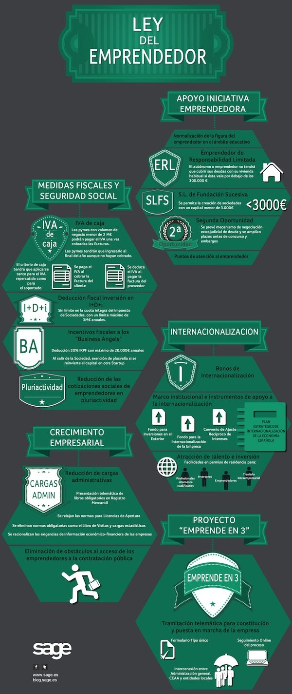 Ley De Emprendedores Emprendedor Consejos De Negocios Emprendedurismo