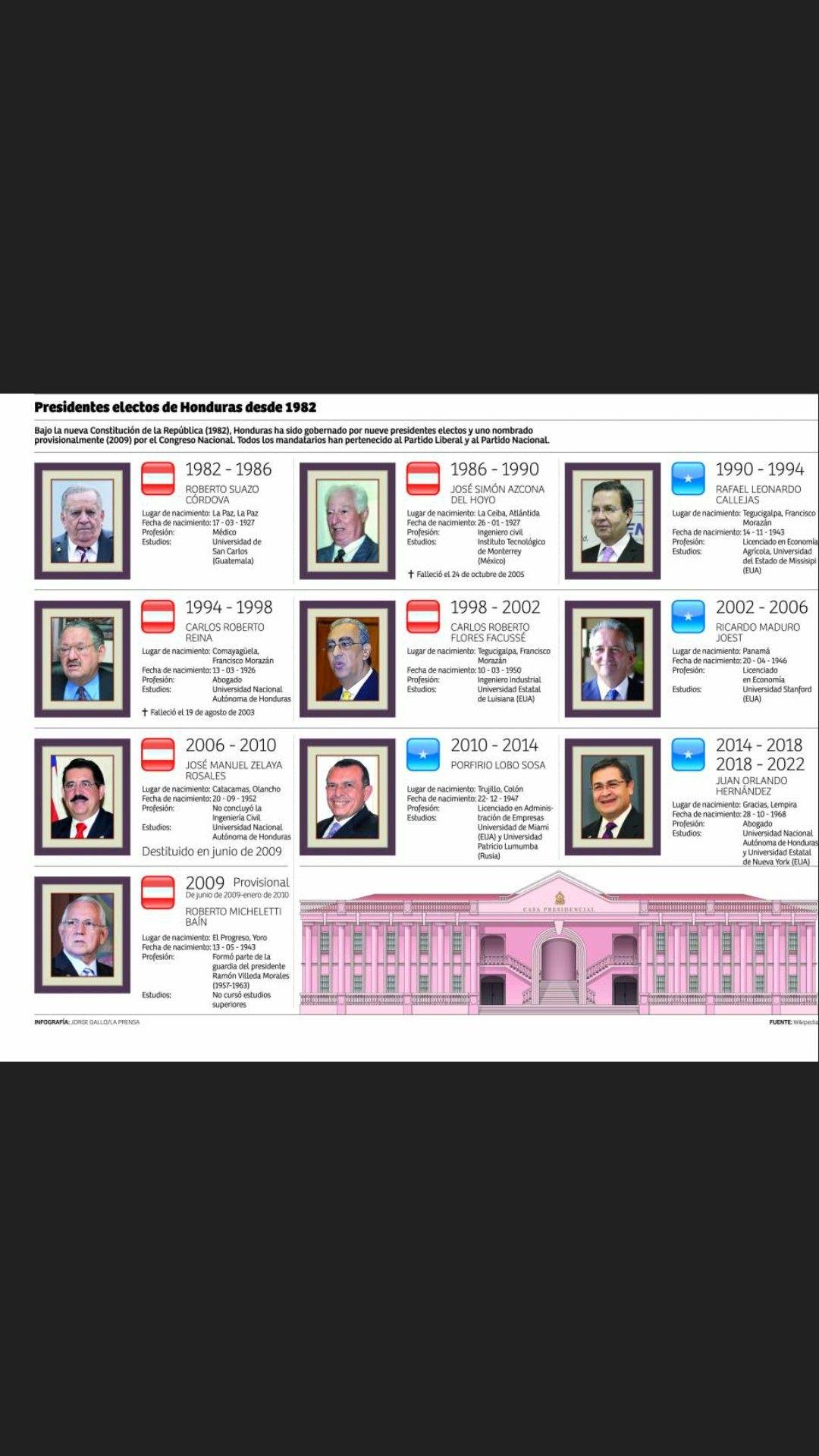 Presidentes De Honduras Desde 1982 History Games
