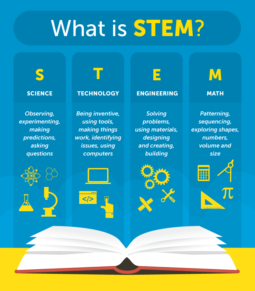 Kids In Stem Science Technology Engineering And Math