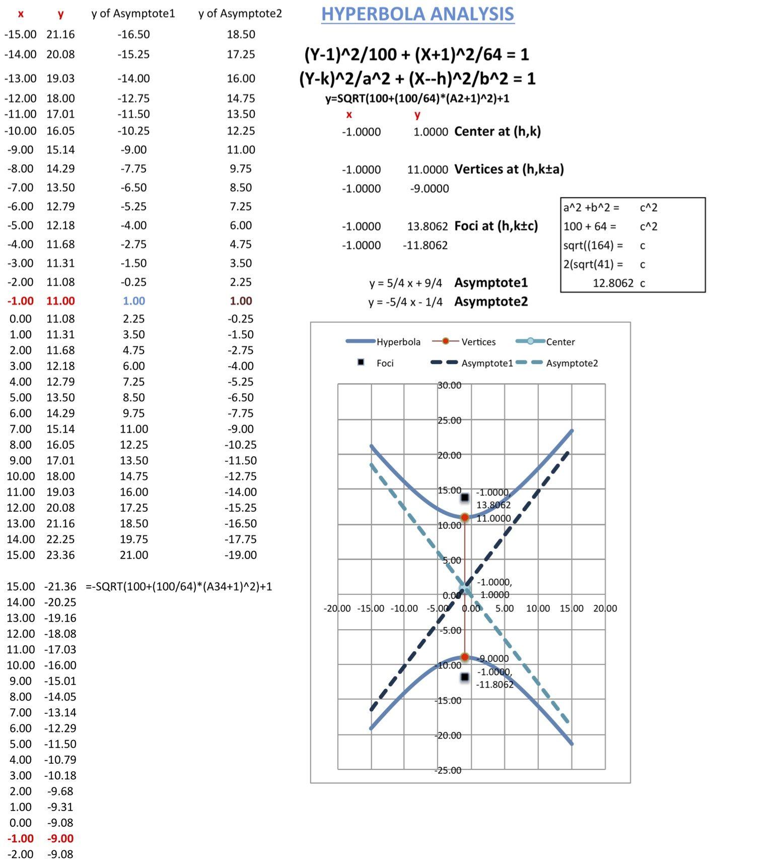 Analyze A Hyperbola Trigonometry Graphic Design Chart