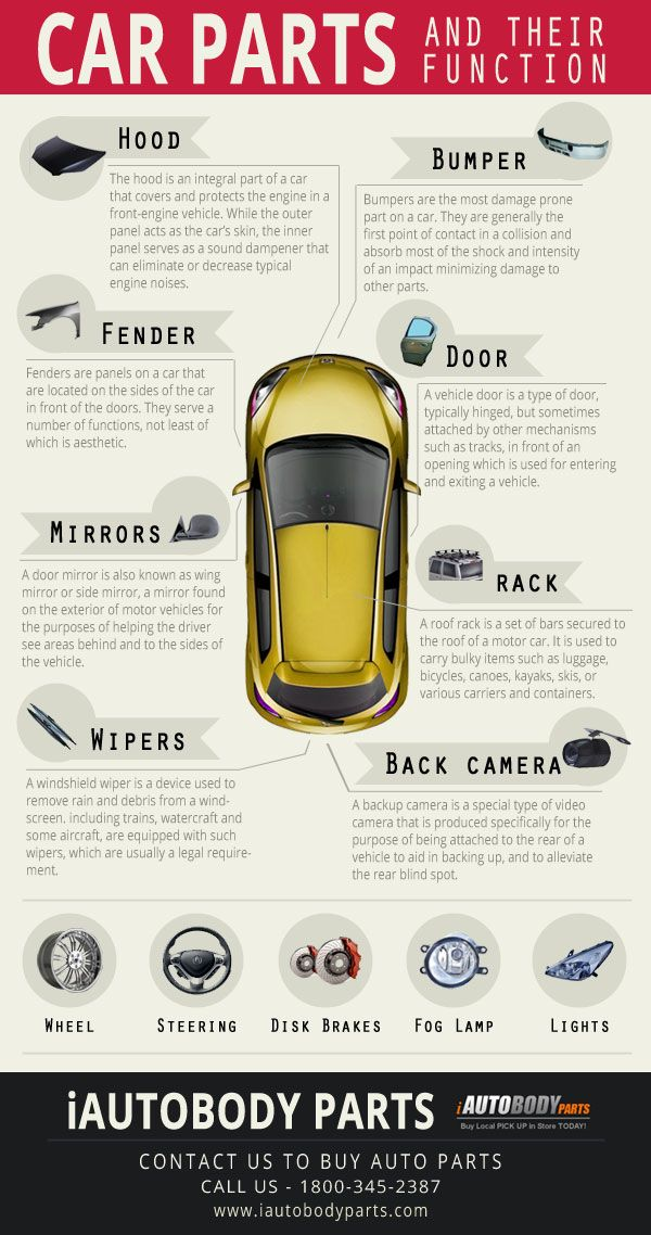 Fulfill your desire of getting information about car parts along ...