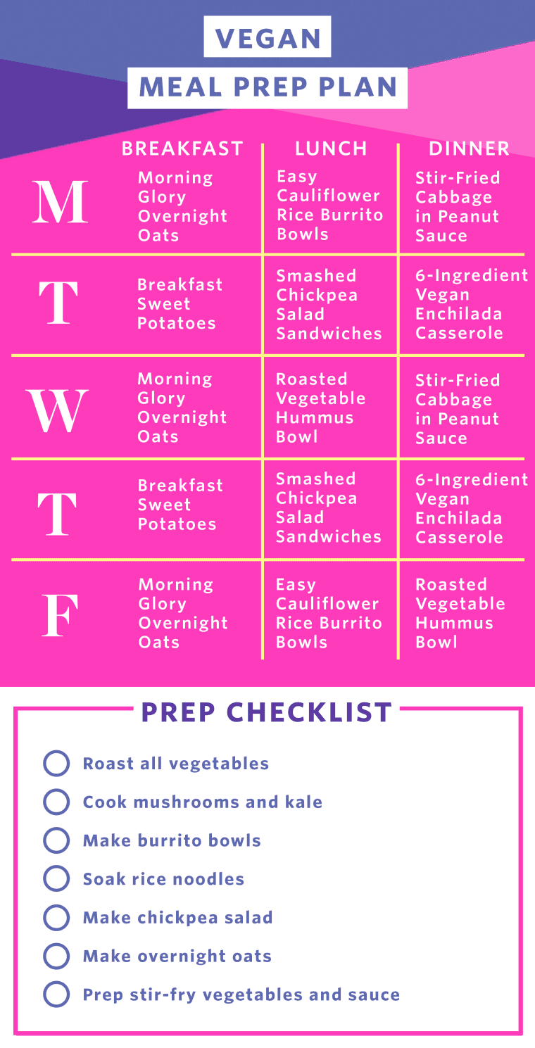Meal Prep Plan: How I Prep a Week of Vegan Meals #mealprepplans