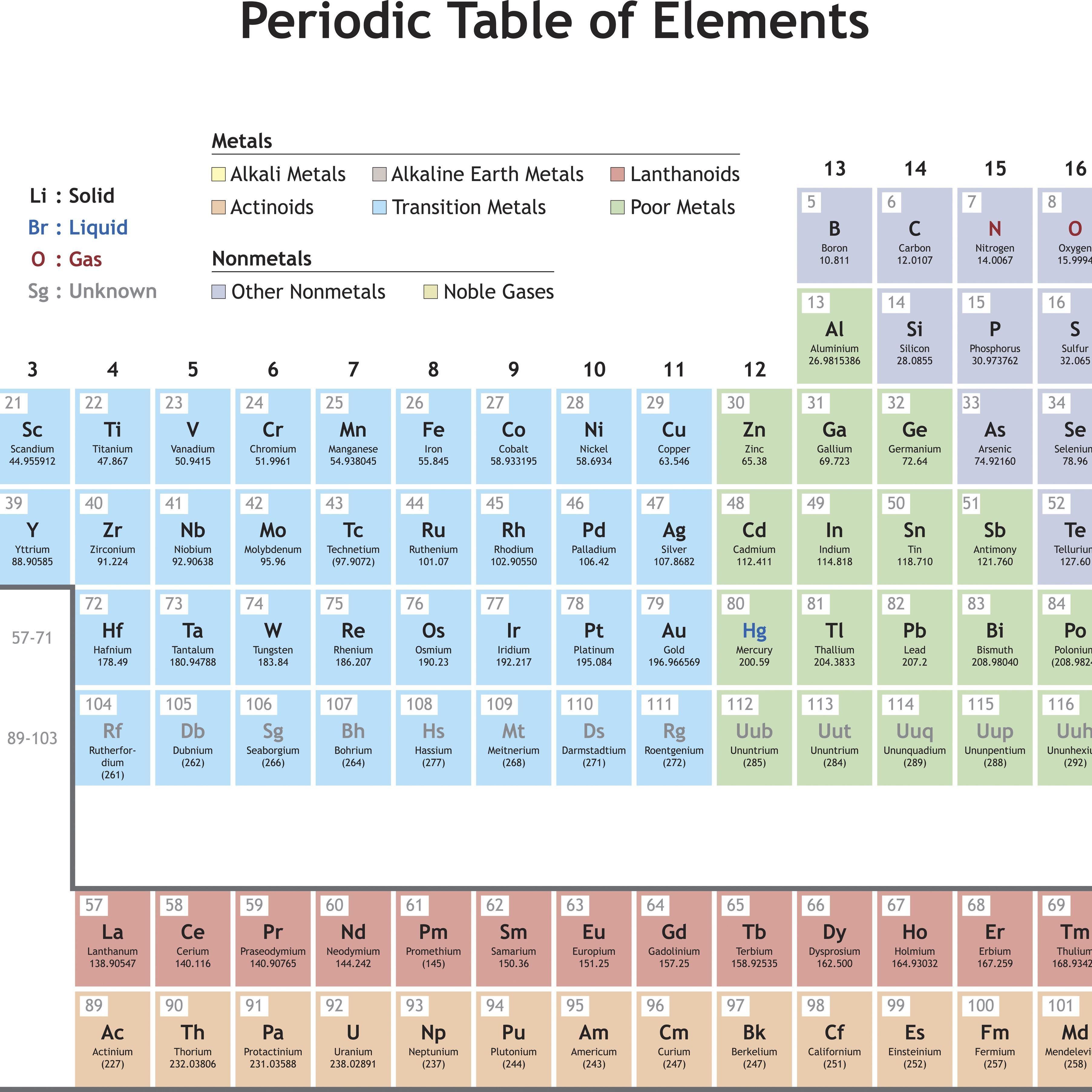 Describe The Development Of The Modern Periodic Table