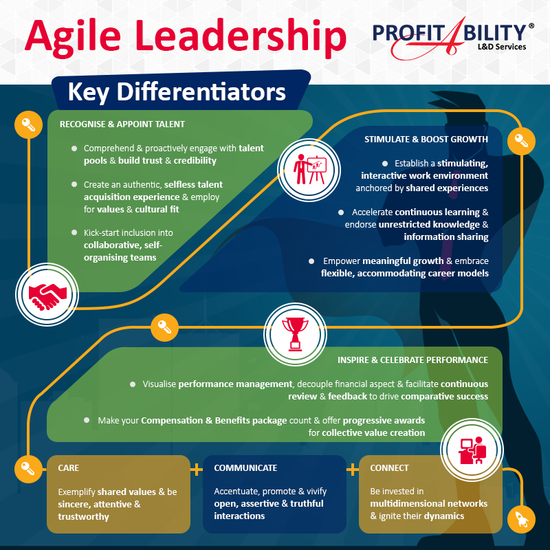 #AgileLeadership Infographic #Leadership #Infograpic