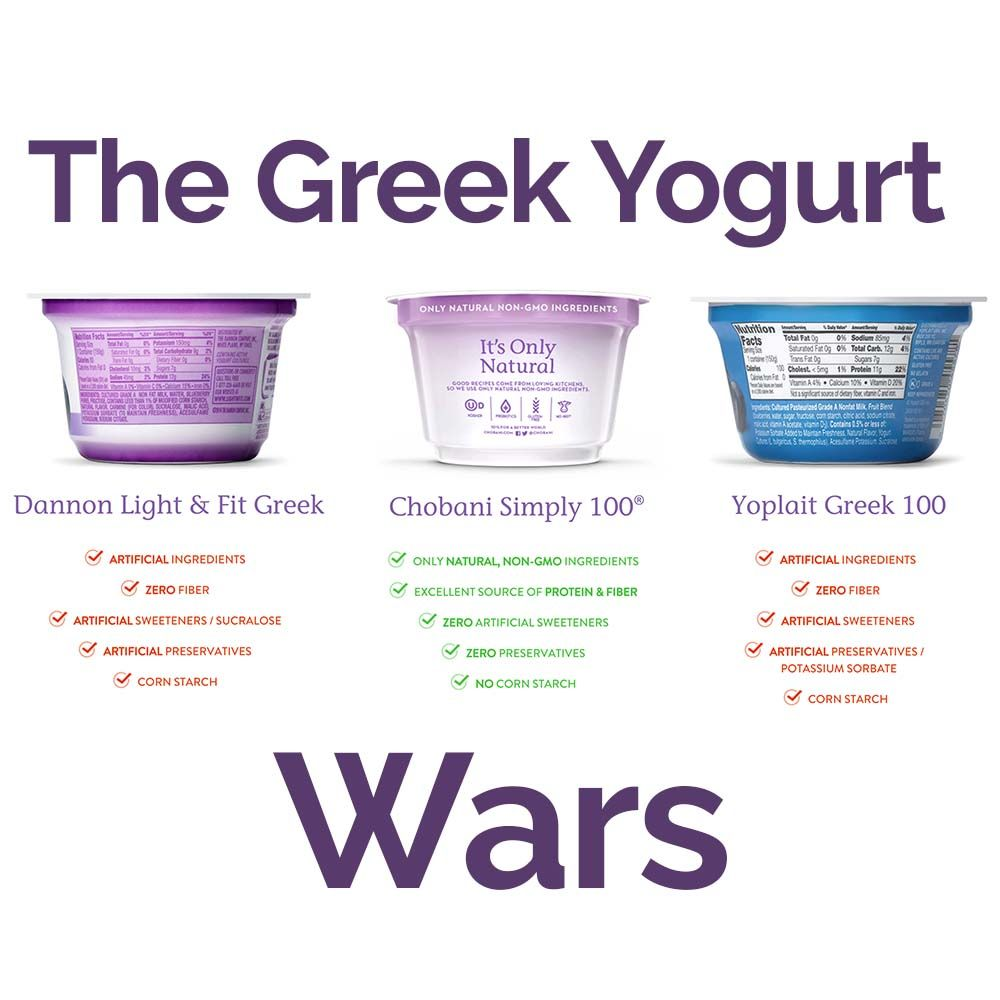 The Greek Yogurt Wars