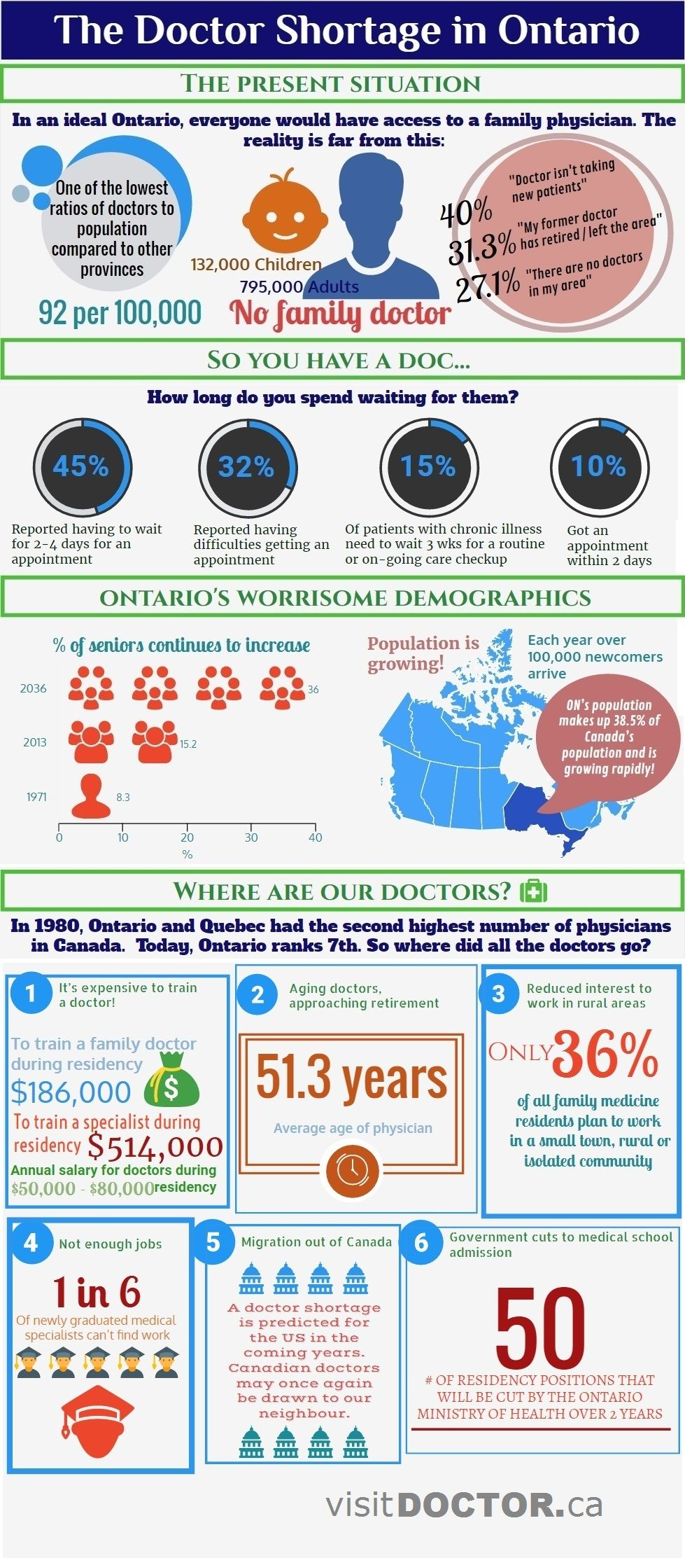 The Doctor Shortage in Ontario in 2020 Infographic