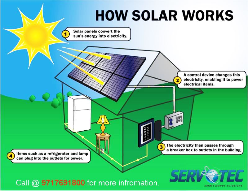 Solar Power Systems Derive Clean Pure Energy From The Sun Installing Solar Panels On Your Home He How Solar Panels Work Solar Energy Facts Solar Power System