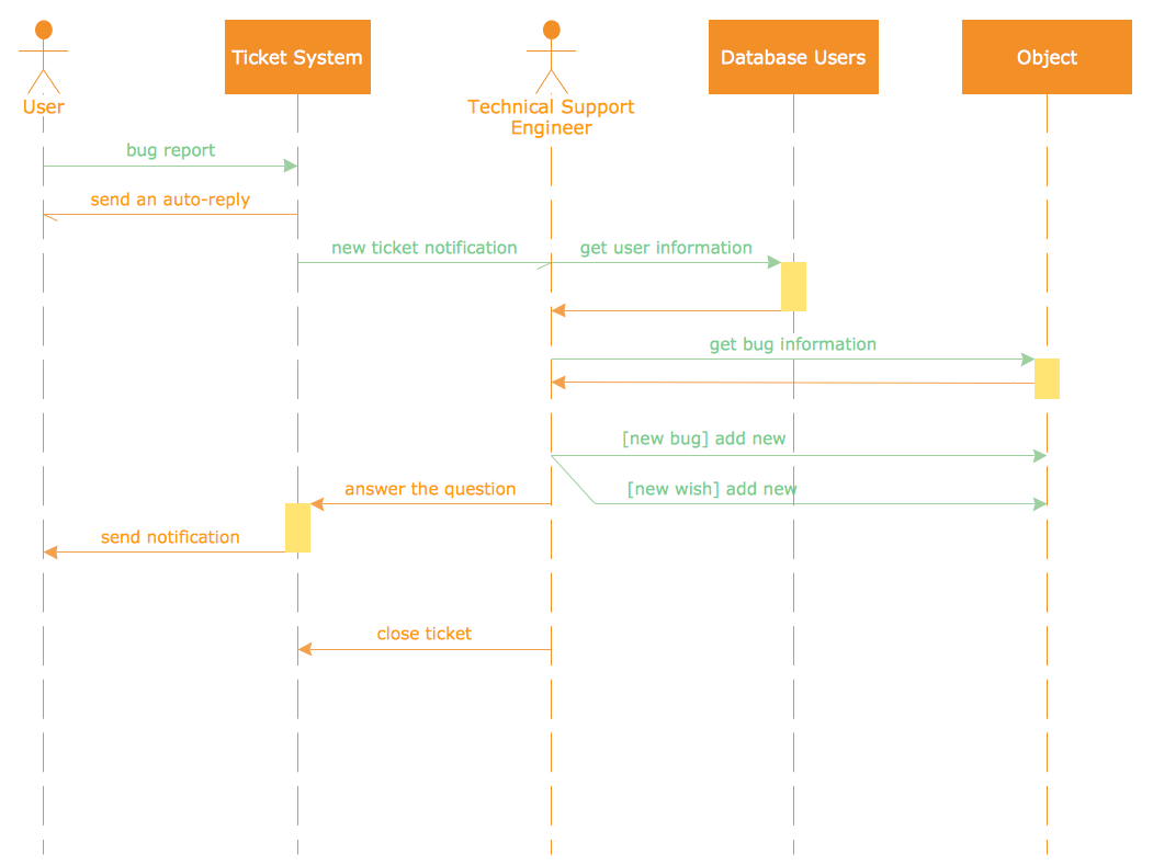 uml sequence diagram ticket processing system - Tools To Draw Sequence Diagram