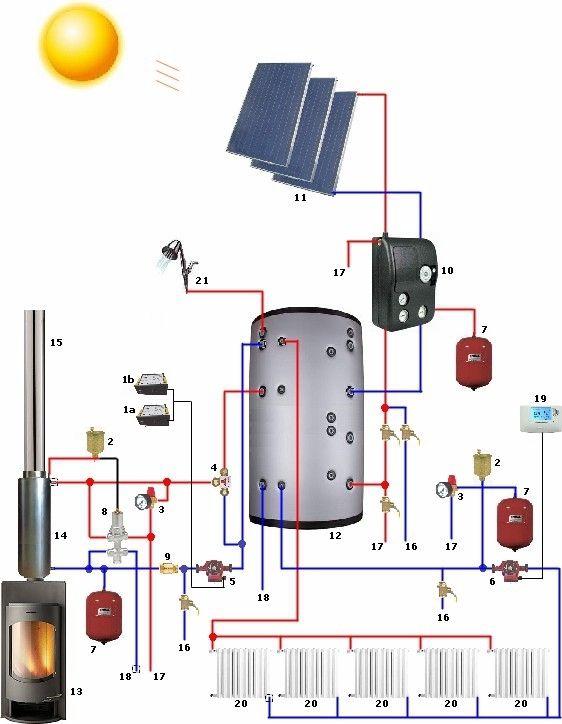 Bouilleur utilisé avec chauffe eau solaire en appoint Énergie