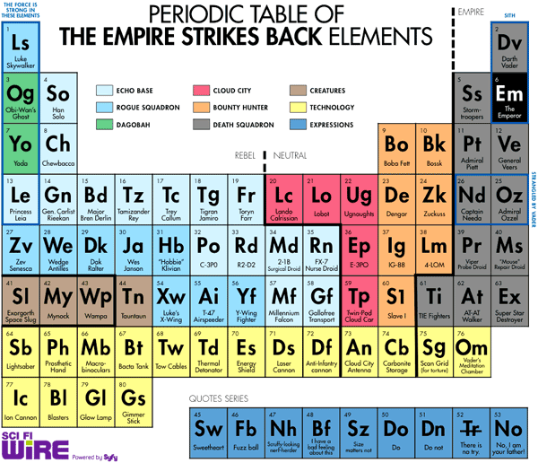 Periodic table of the empire strikes back elementsemistry would periodic table urtaz Image collections