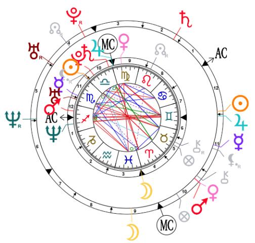 Synastry chart for Kim Kardashian and Kanye West | ASTROLOGY | Kanye