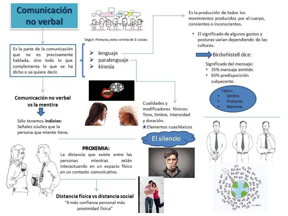 Comunicación No Verbal Y Anexos