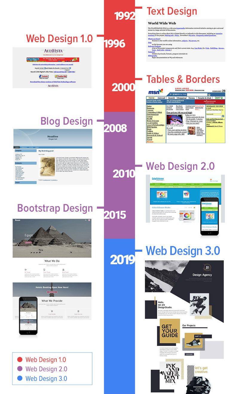 Web Design Evolution Web Design Quotes News Web Design Web Design Tips